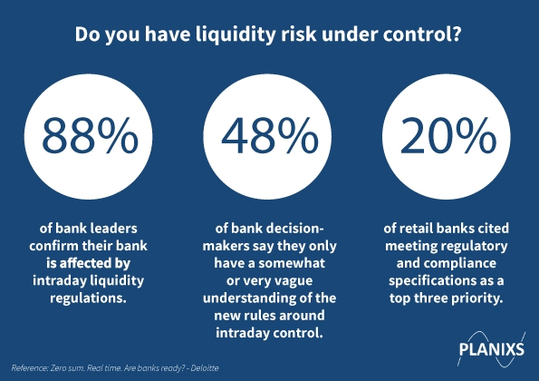 Intraday Liquidity Control